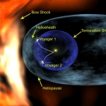 La navigation des sondes dans le cosmos