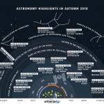 Principaux événements cet automne dans le ciel de l'hémisphère nord