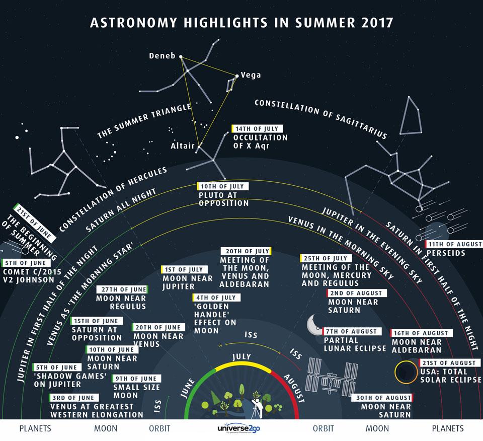 Les événements du ciel de l'été 2017