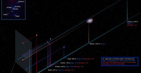 Orion dans la troisième dimension