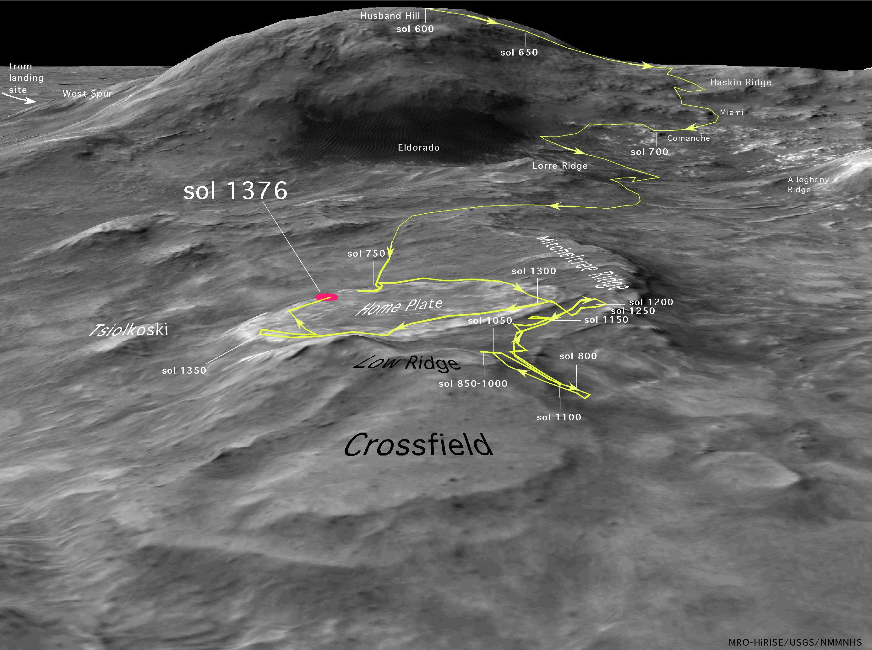 Course pour la survie sur Mars