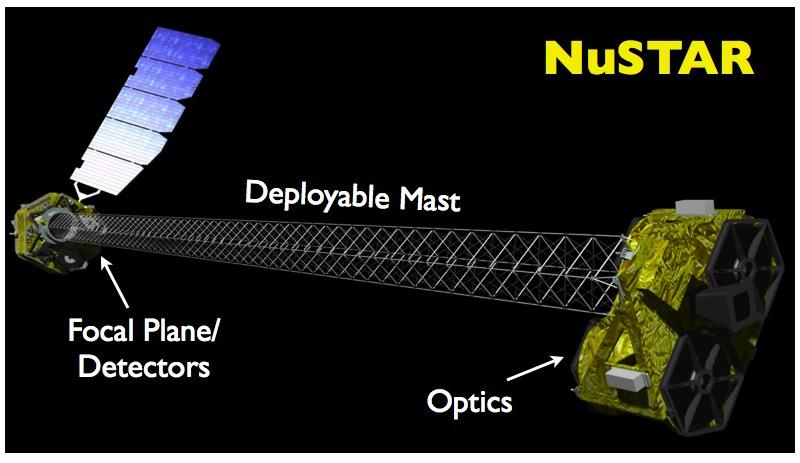 NuSTAR en orbite