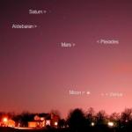 Planètes à l'ouest