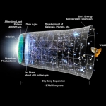 L'inflation de l'Univers