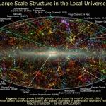 L'univers proche