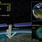 Collision de satellites en orbite basse
