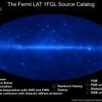 Le ciel gamma par Fermi