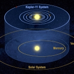 Six mondes pour Kepler 11