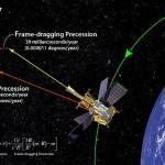 Gravity Probe B confirme l'existence du Gravitomagnétisme