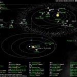 L'humanité explore le système solaire