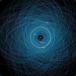 Orbites des astéroïdes potentiellement dangereux - Les astéroïdes représentent une menace pour la Terre mais la probabilité d'un impact reste très faible, même si par définition tous ne sont pas connus