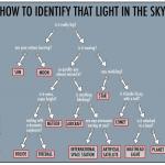 Guide d'identification des ovnis