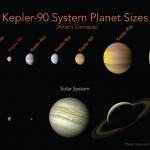 Le système planétaire Kepler-90 - Exploré par le télescope spatial Kepler, les différents types d'exoplanètes de ce système stellaire évoquent par leur similitude notre propre système solaire