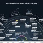 Les événements remarquables du ciel de mars à mai