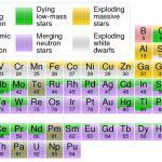 L'origine des éléments
