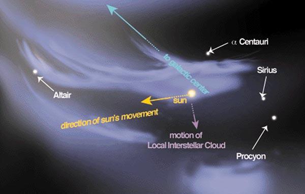 Le nuage interstellaire local