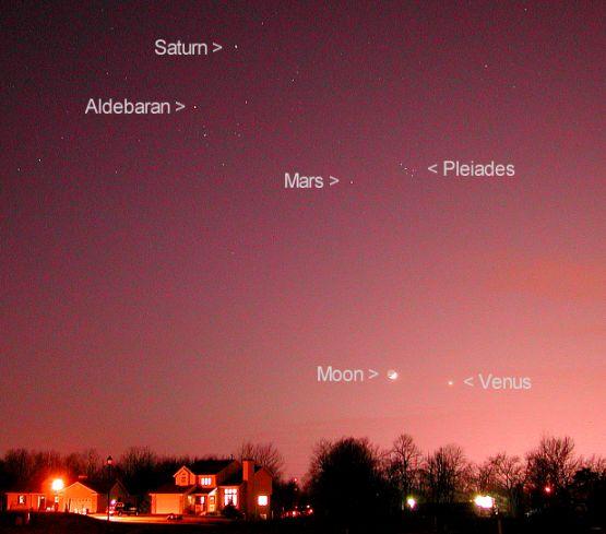 Planètes à l\'ouest