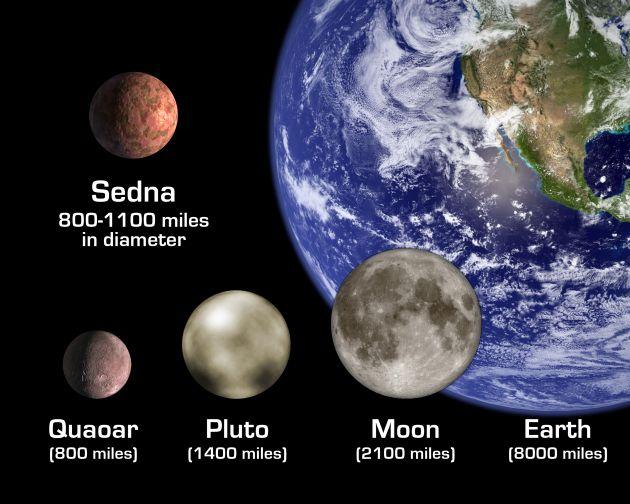 Le scénario de Sedna