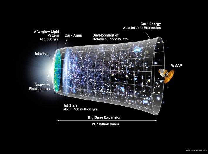 L\'inflation de l\'Univers