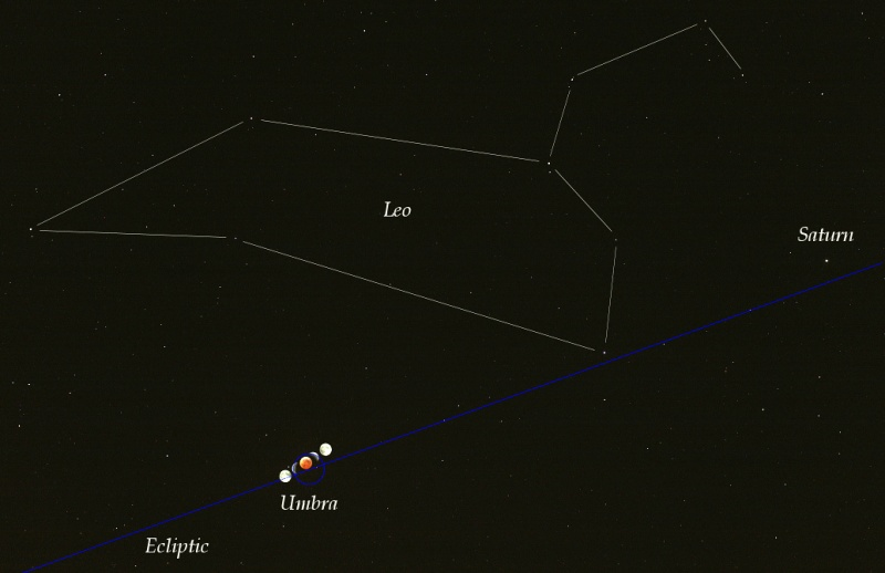 Eclipse et écliptique