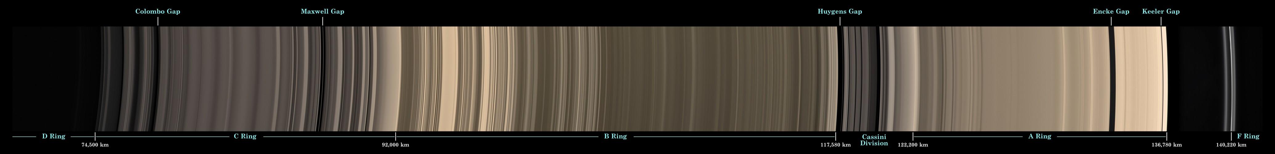 Au fil des anneaux