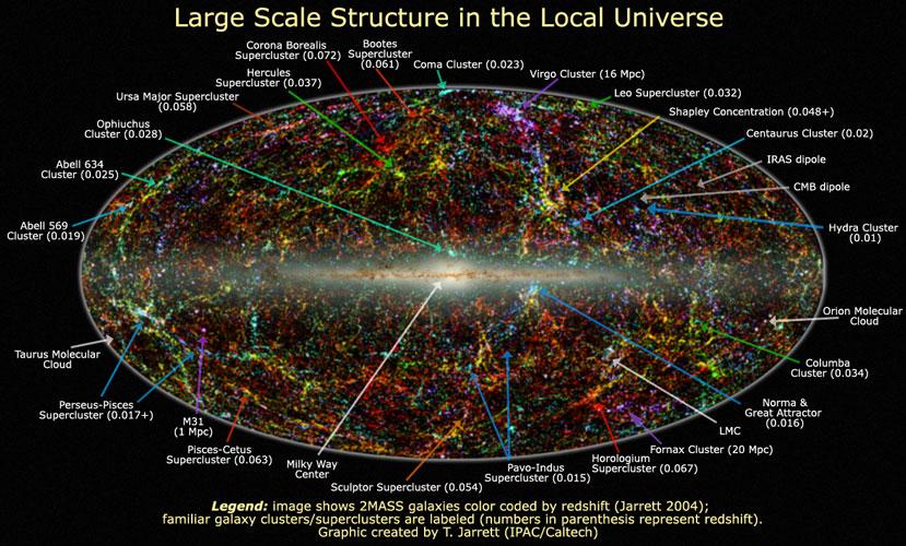 L\'univers proche