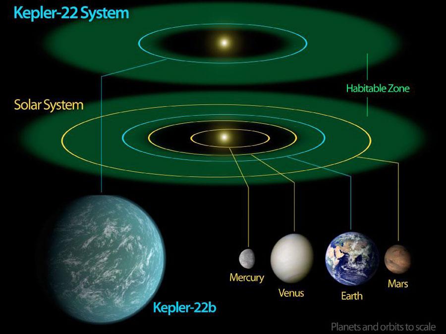 Kepler 22b, une quasi Terre autour d'un quasi Soleil