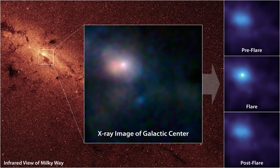 Le trou noir de la Voie lactée se réveille