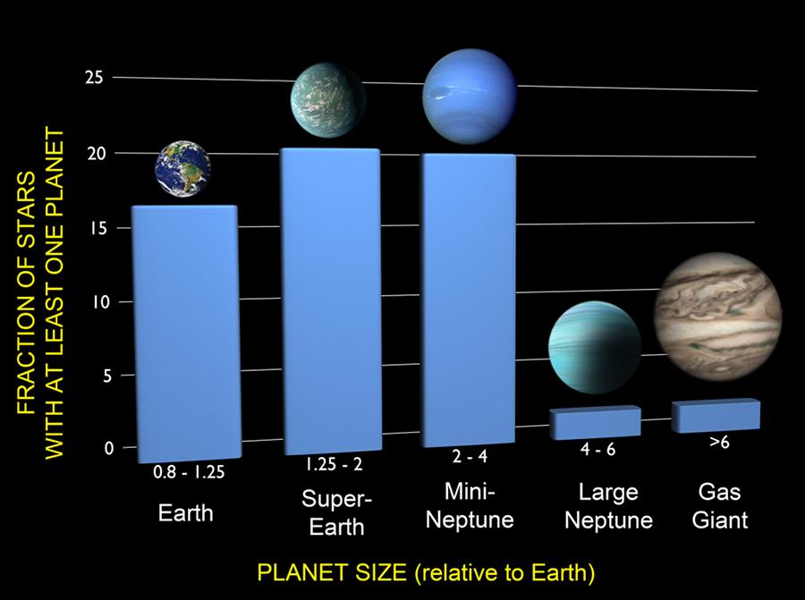 10 milliards de Terres
