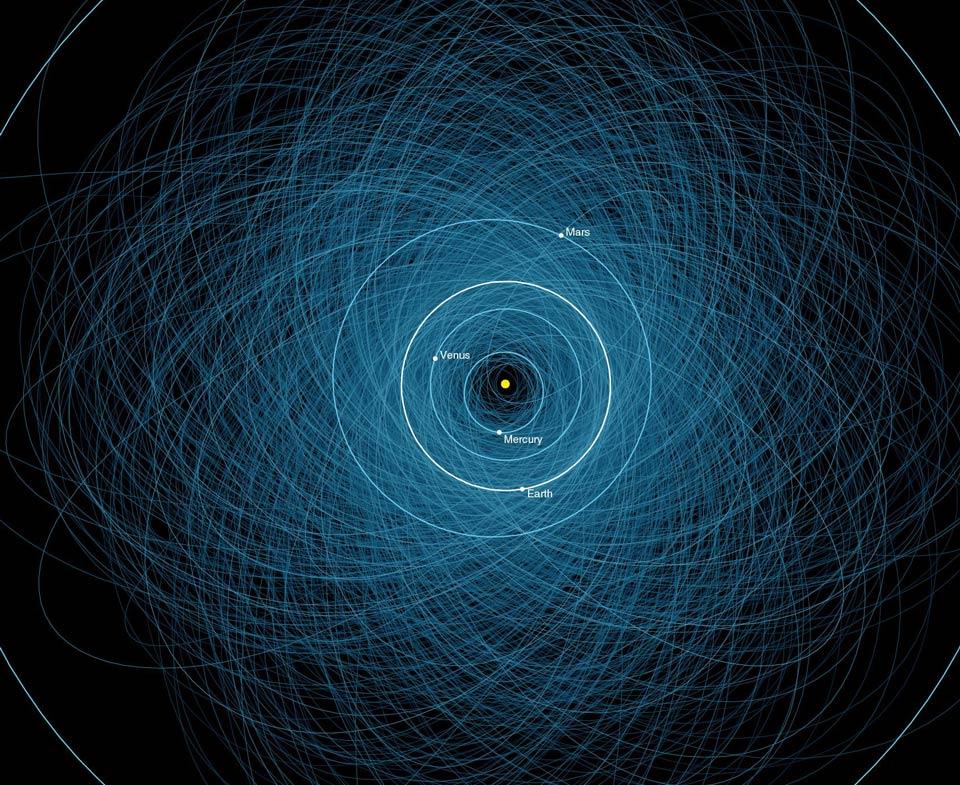 Orbites des astéroïdes potentiellement dangereux
