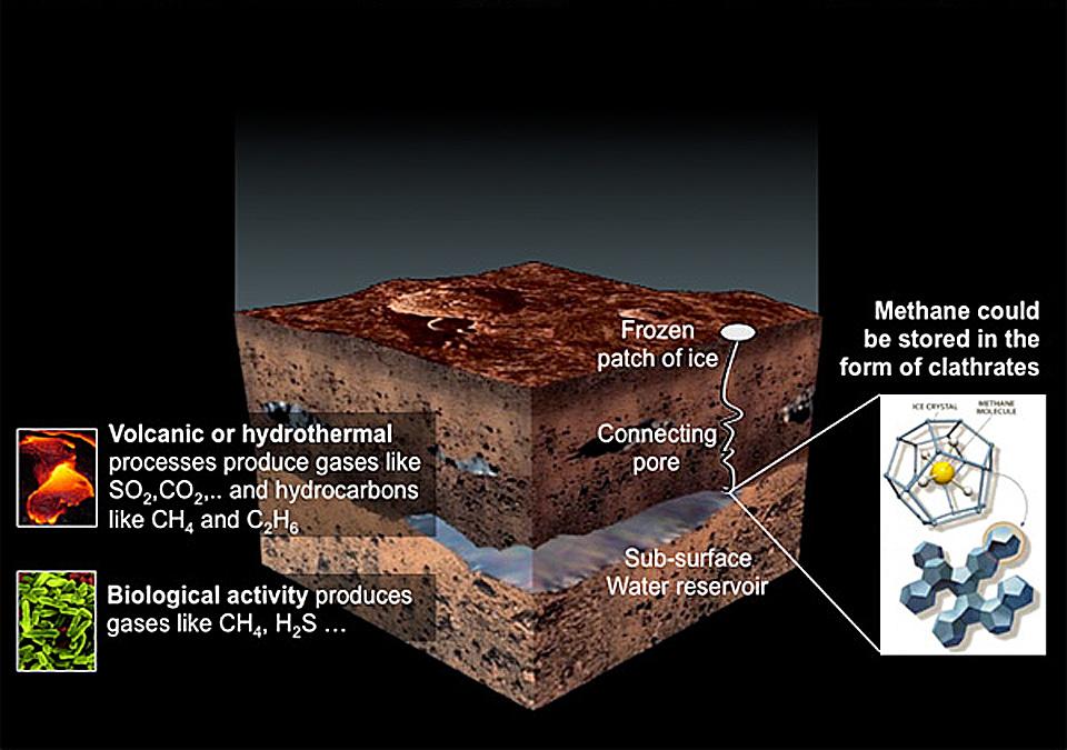 La mystérieuse origine du méthane martien