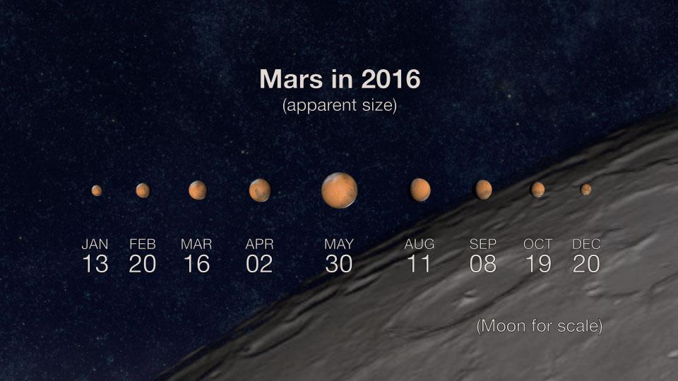 Aspects de Mars en 2016