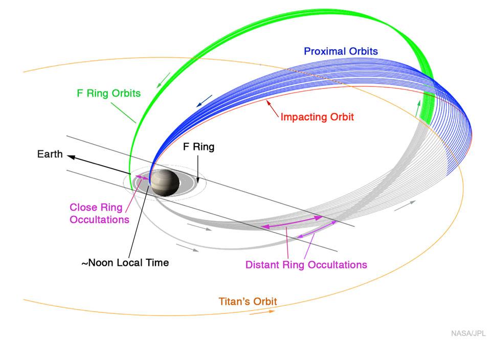 Les dernières orbites de Cassini autour de Saturne