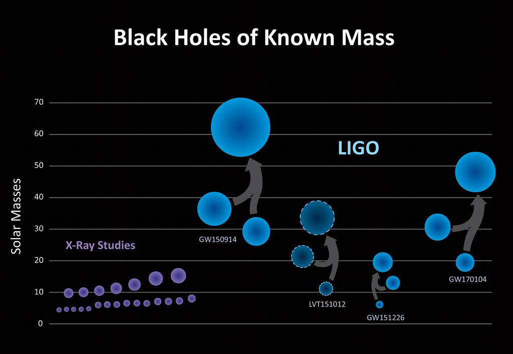 Les trous noirs dont la masse est connue