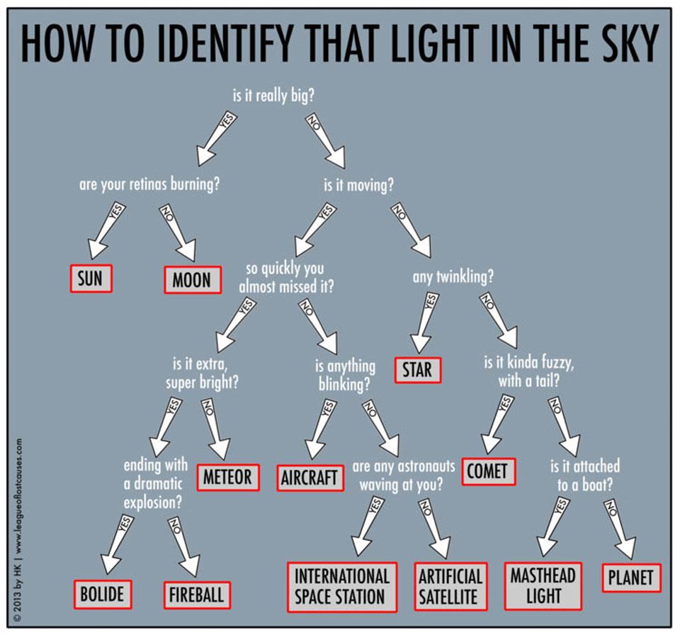 Guide d\'identification des ovnis