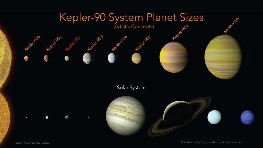Le système planétaire Kepler-90 - Exploré par le télescope spatial Kepler, les différents types d\'exoplanètes de ce système stellaire évoquent par leur similitude notre propre système solaire