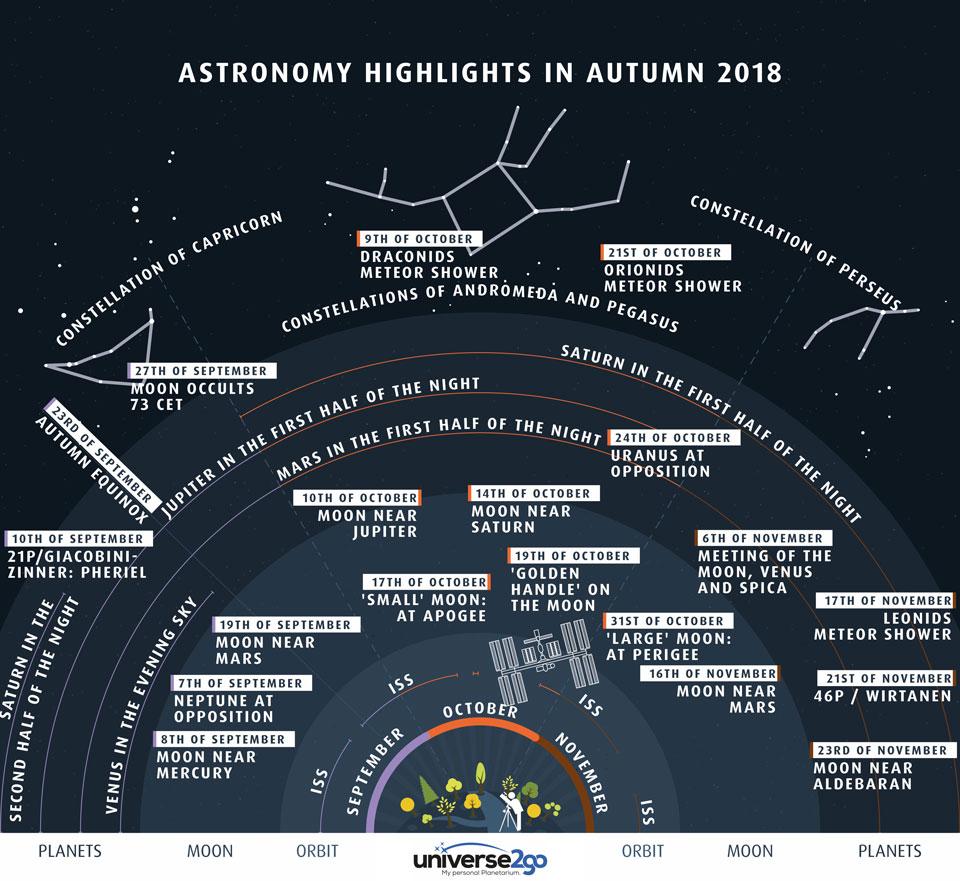 Principaux événements cet automne dans le ciel de l\'hémisphère nord