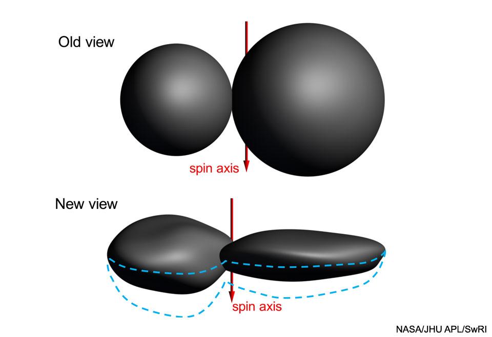 Surprise : Ultima Thule est plate, selon de nouvelles données - Lors du survol par la sonde New Horizons, on avait pensé que ses deux parties étaient sphériques ; ça ne semble pas être le cas selon les dernières données reçues