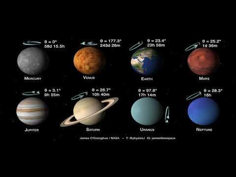 Rotation et inclinaison des planètes du système solaire