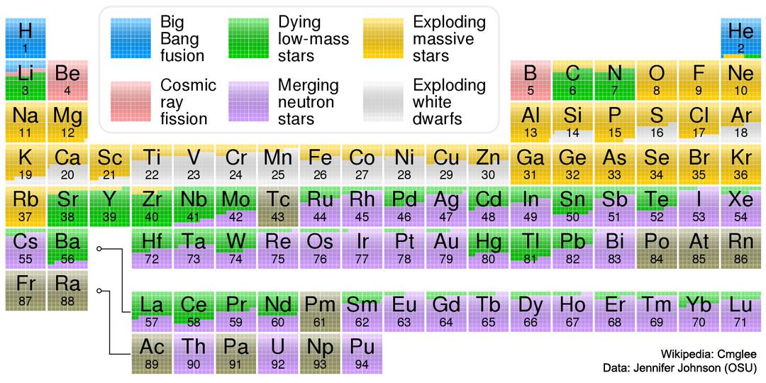 L\'origine des éléments