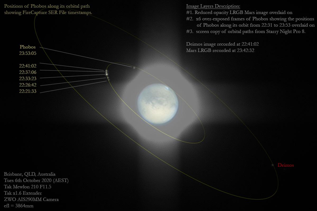 Peur et Terreur, les lunes de Mars