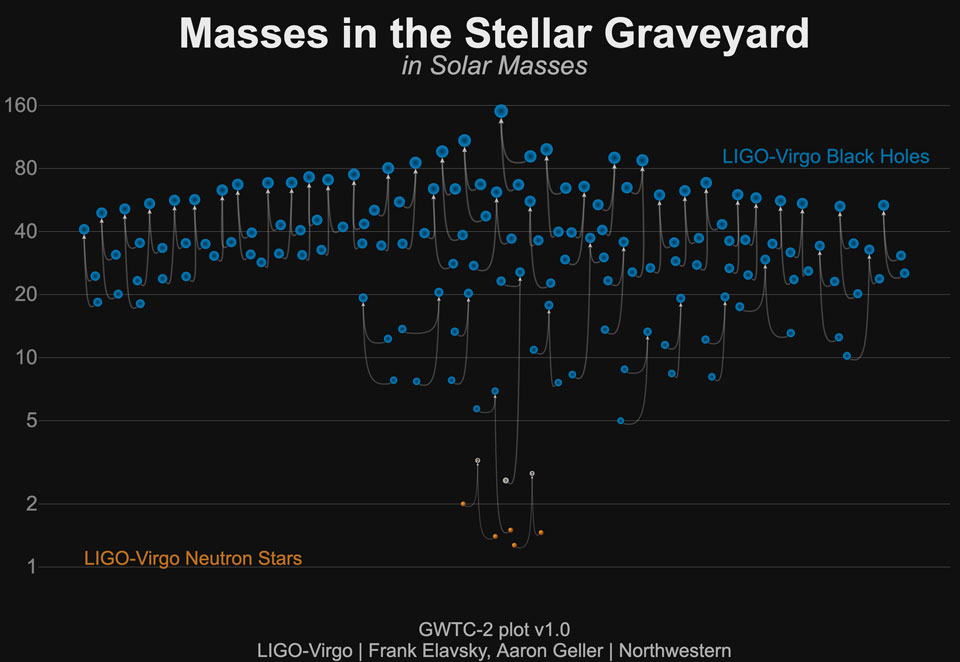 50 événements gravitationnels illustrés