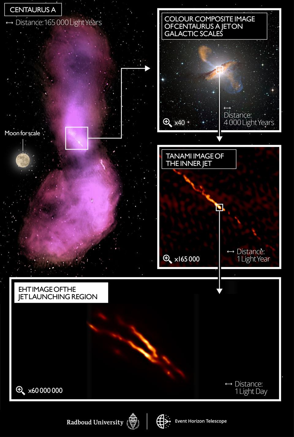 Le jet central de Centaurus A